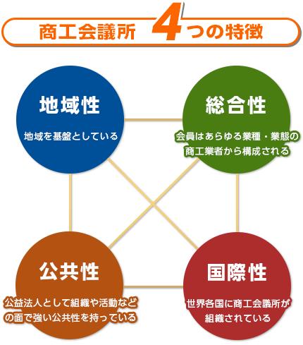 商工会議所 4つの特徴